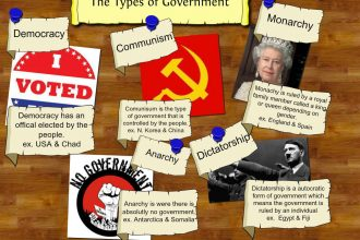 the-types-of-government-source